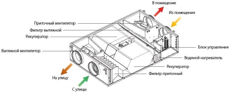 Визуальная схема строения Blauberg KOMFORT EC DW600-2