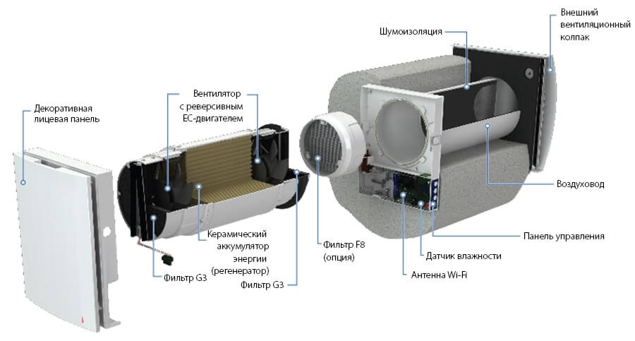 Визуальная схема строения Blauberg Winzel Expert WiFi RW1-50 P